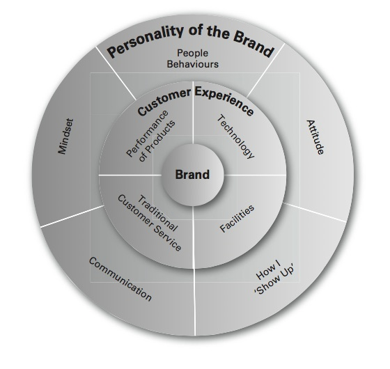 Creating Personality Personality of the Brand Model